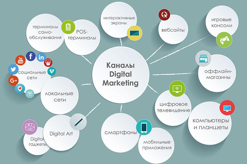 Каналы цифрового интернет маркетинга